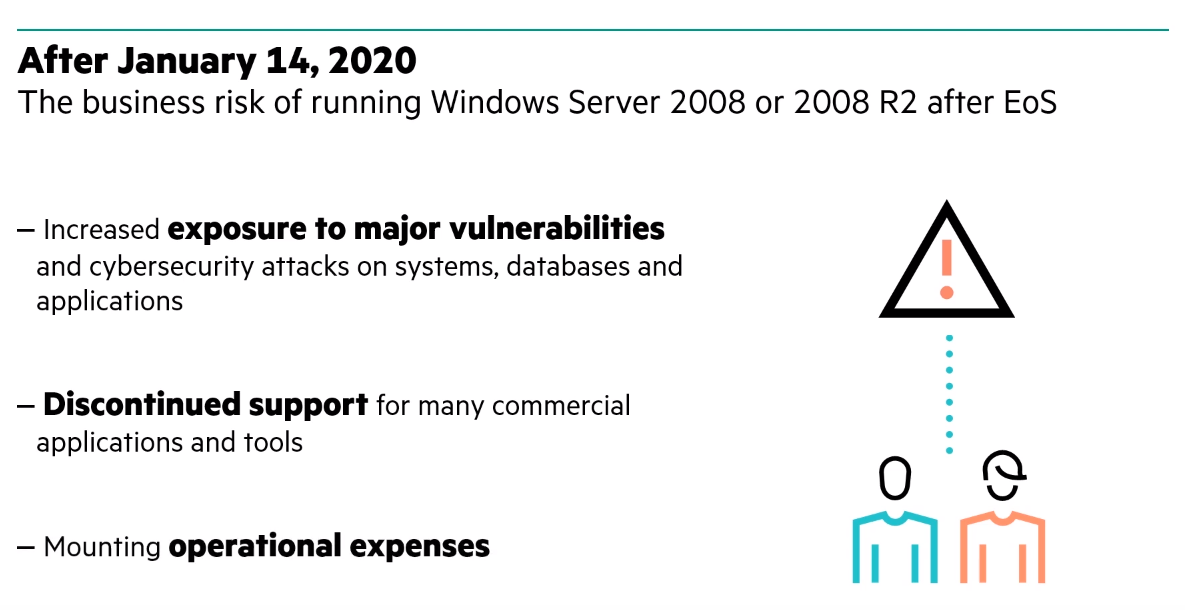 Business Risk of running Windows Server 2008 after End of Support (EoS)
