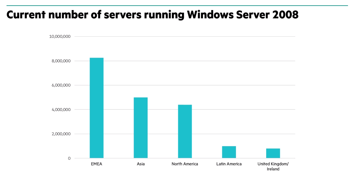 Current number of servers running Windows Server 2008