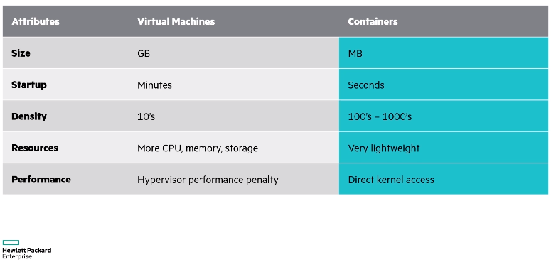 Comparing Virtual Machines vs. Containers