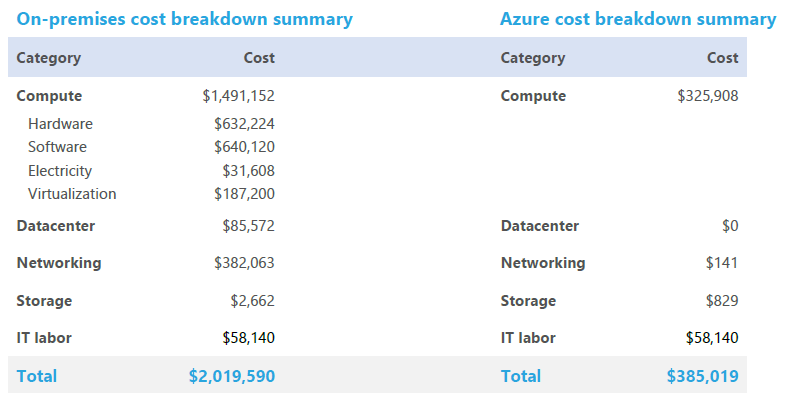 Cost savings from migrating to Azure Breakdown