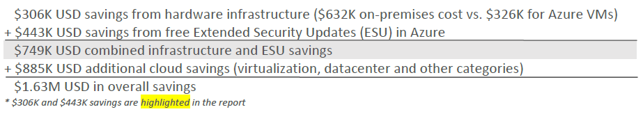 Cost savings from migrating to Azure