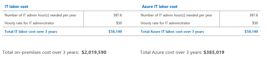 Estimated on-premises cost (three years) vs. estimated Azure cost (three years)