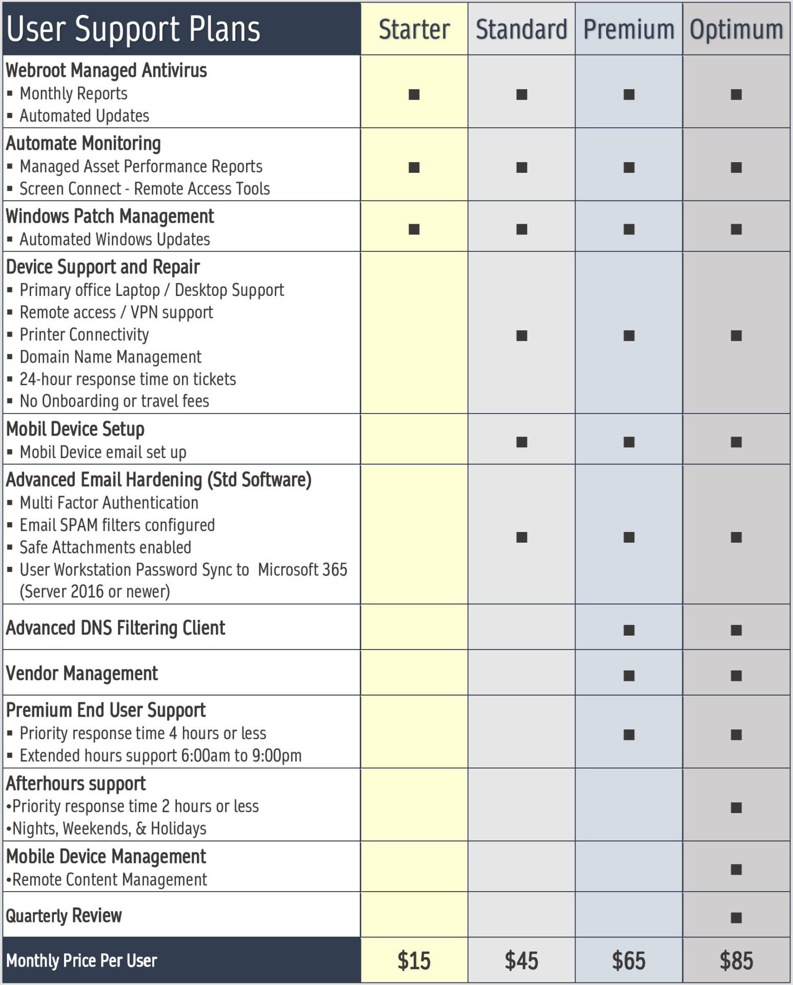 User Support/Workstation MSP Plans